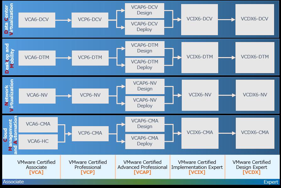 VMware 認定資格 Version 6 ロードマップ